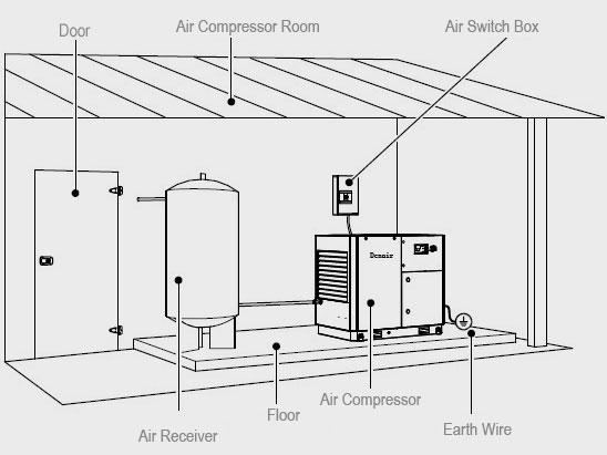 Le Guide d'Installer Compresseurs L'Équipements